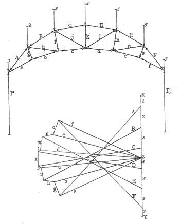 Maxwells Legacy Maxwells Reciprocal Diagrams